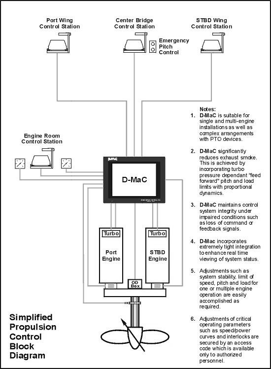 digital marine control