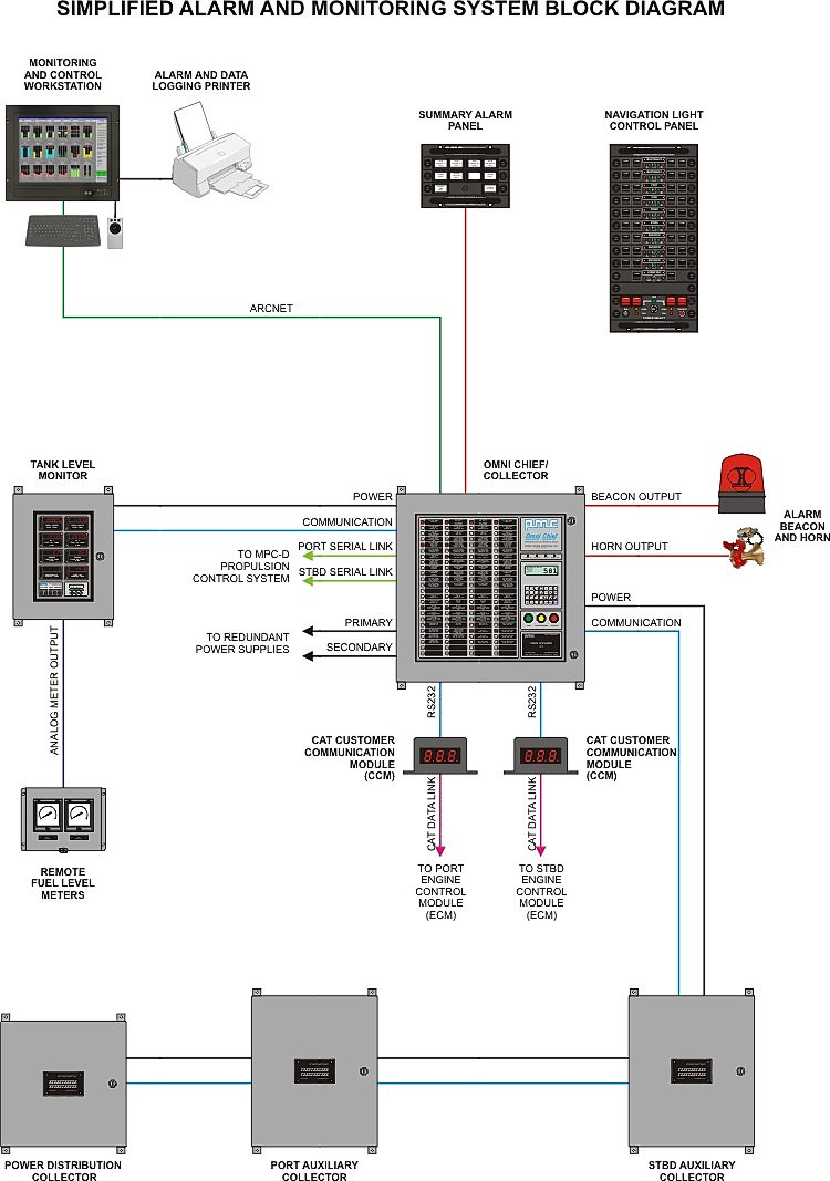 alarm system diagram